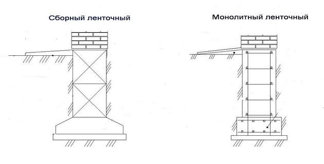 Конструкции ленточного монолитного и сборного фундаментов