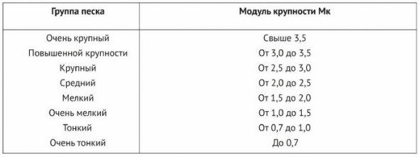Зависимость группы крупности песка от модуля крупности