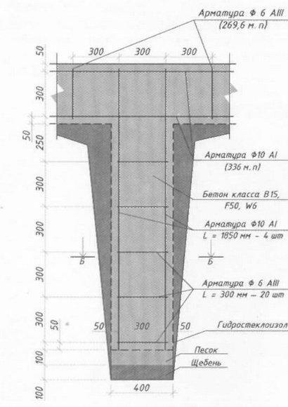 Конструкция столба фундамента