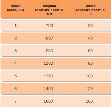 Таблица. Классификация дверных доводчиков