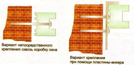 Способы крепления пластиковой рамы к стенам