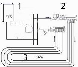 Общая схема водяного теплого пола ...