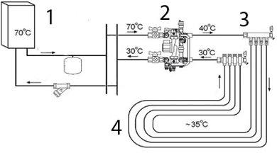 Схема водяного теплого пола со смесителем