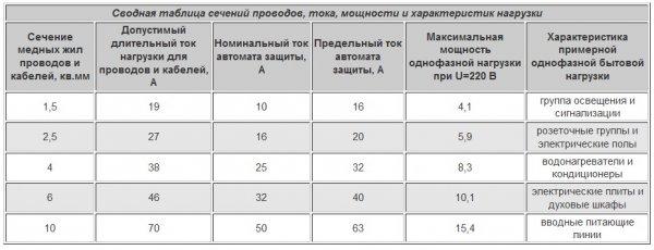 Рекомендации по подбору сечения электропроводников. Таблица