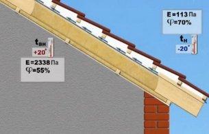 Как правильно сделать скатную крышу