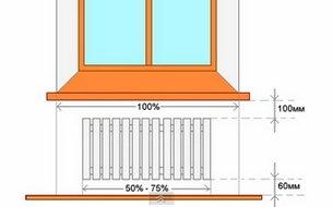 Правила размещения радиаторов
