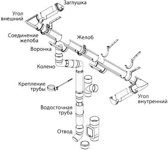 Схема элементов водостока