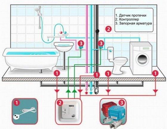 Схема системы защиты от затоплений