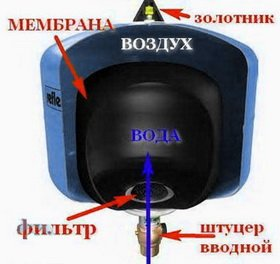Схема движения жидкости по гидроаккумулятору