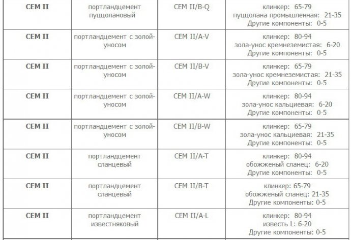 Европейская классификация цемента 2