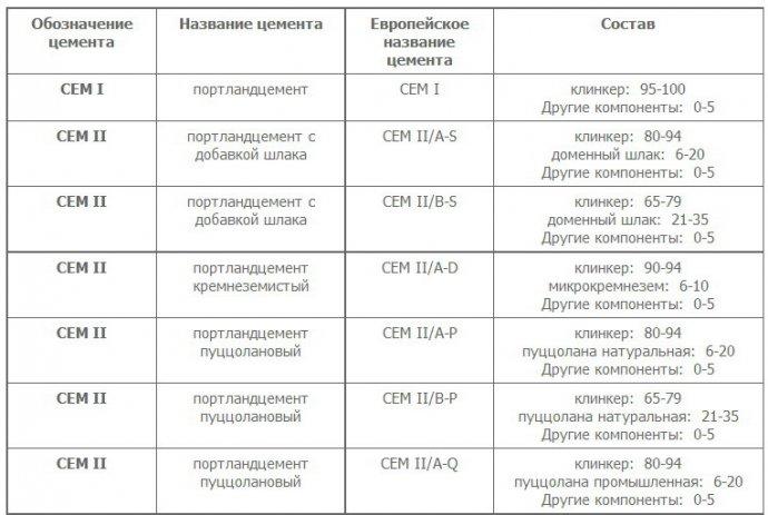 Европейская классификация цемента 1