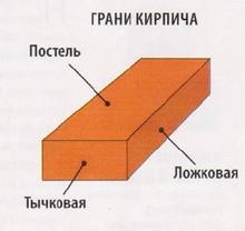 Наименование сторон кирпича
