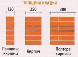 толщина кирпичных стен