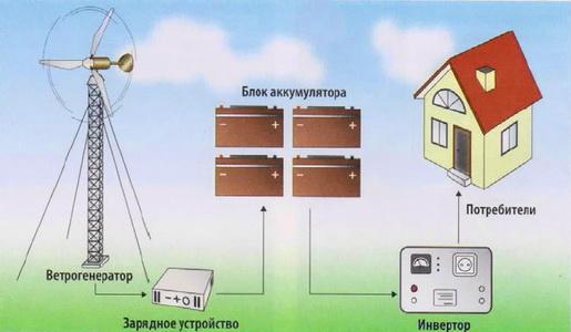 Схема ветроэлектроустановки