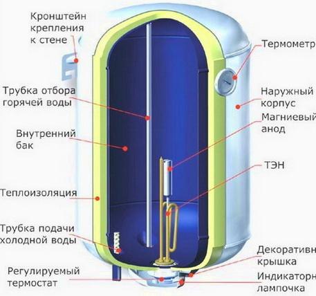 Конструкция накопительного электрического нагревателя