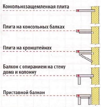 Конструктивные схемы балкона