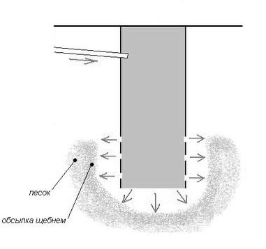 Конструктивные особенности выгребной ямы