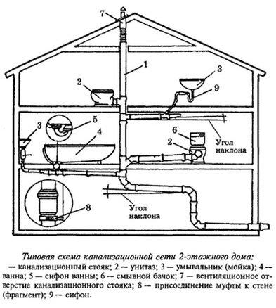 Примерная Схема канализации для дома