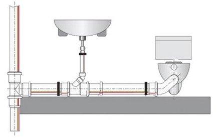Как монтируется канализационный трубопровод
