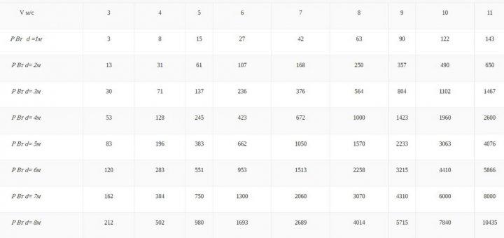 Таблица подбора генератора