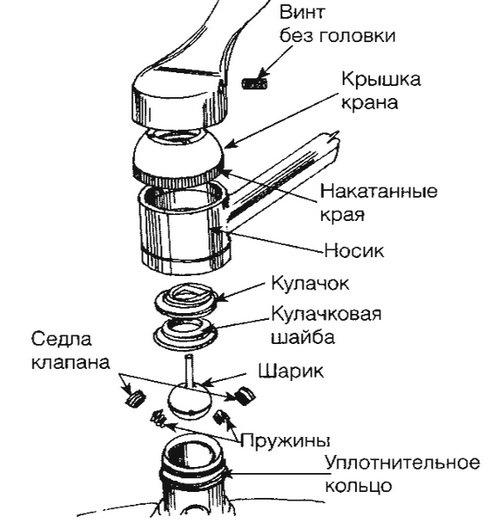 детали шарового смесителя