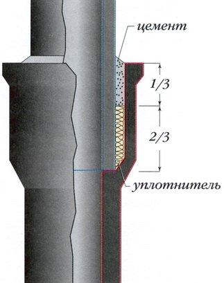 Схема стыковки трубопроводов