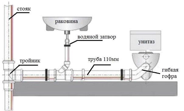 Соединение канализационных трубопроводов