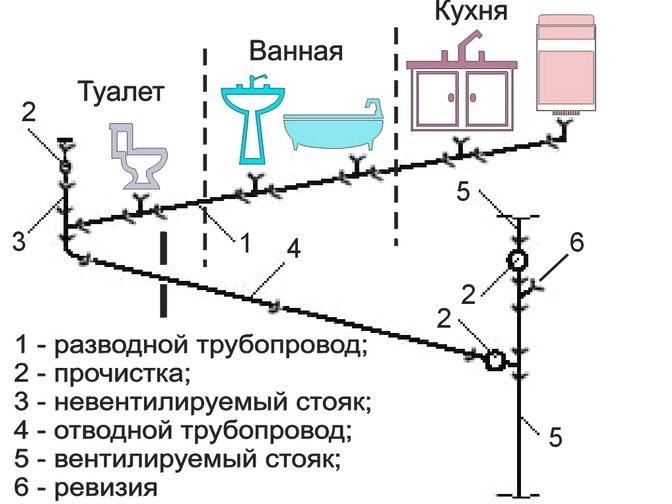 Схема соединения канализационного трубопровода