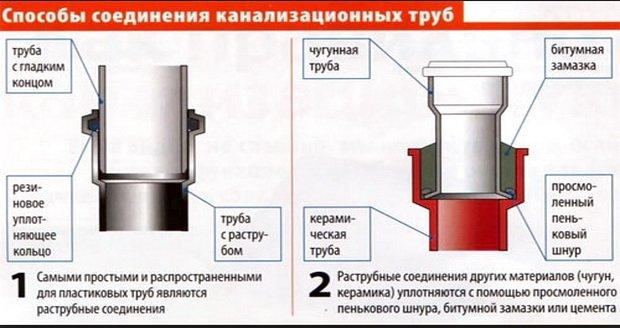 Способы стыковки канализационных труб