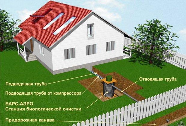 Схема размещения станции биоочистки