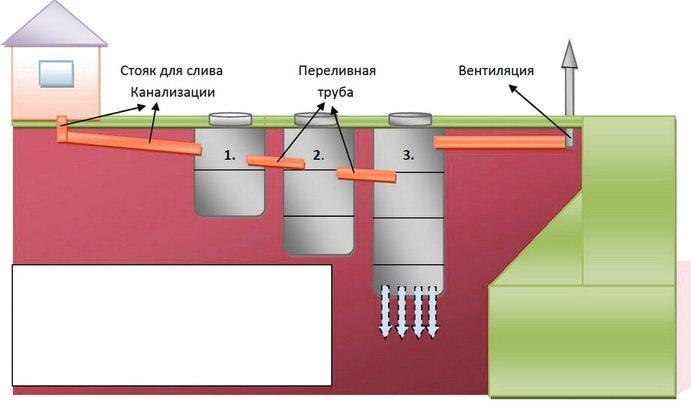 Схема расположения септиков