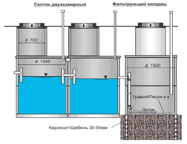Схема расположения дренажного колодца