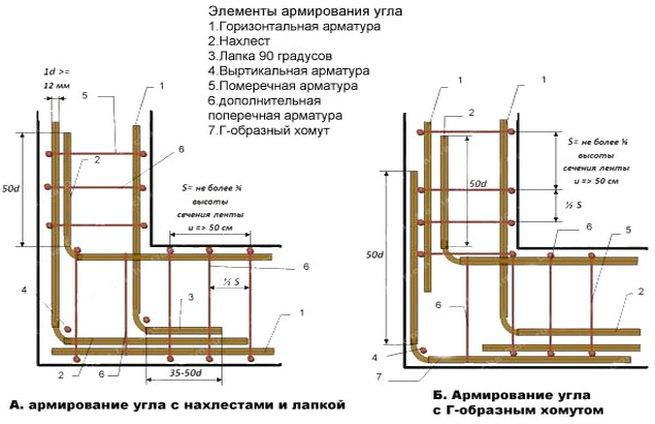Схема армировки углов фундамента