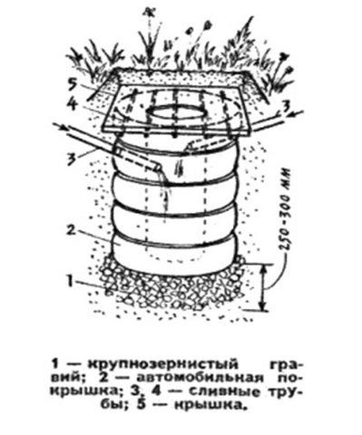 Конструктивная схема выгребной ямы из покрышек