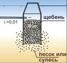 Схема донного фильтра