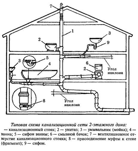 Проектирование канализации в доме