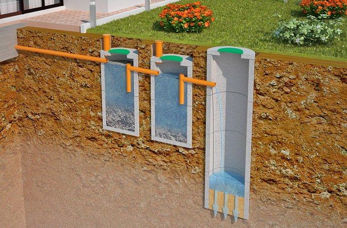 Схема размещения канализации в грунте