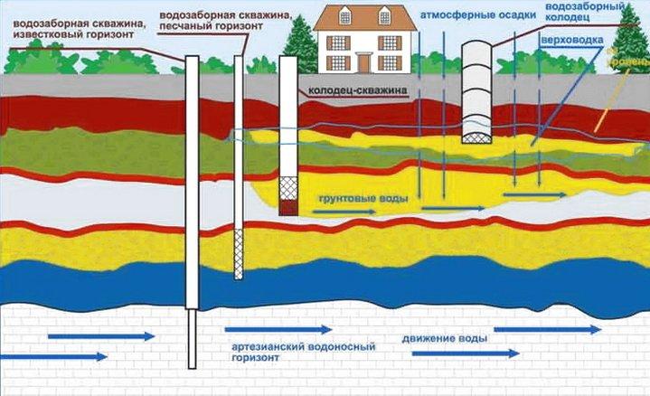 Схема расположения водоносных