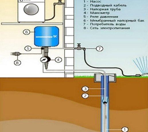 Схема подключения гидроаккумулятора в системе водоснабжения