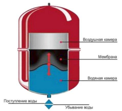 Конструкция в системе водоснабжения