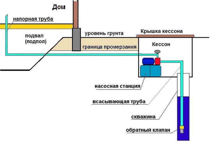 Схема расположения насоса и оборудования для водоснабжения дома