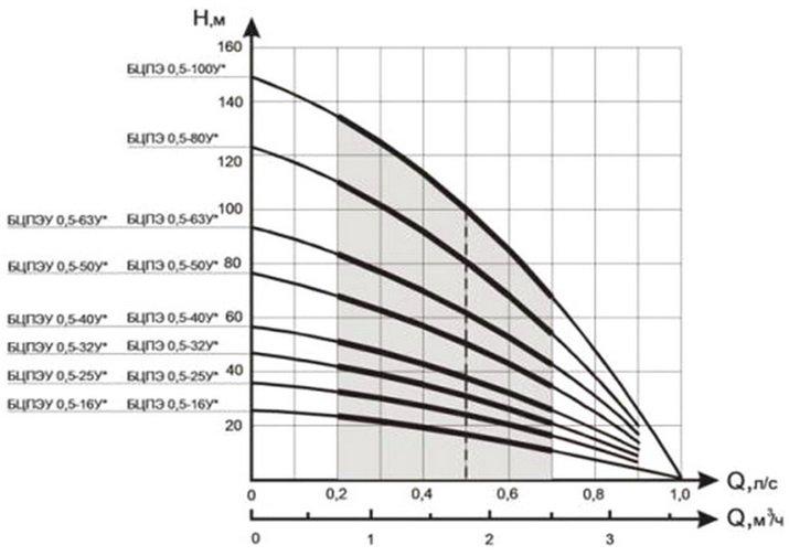 Характеристики погружных насосов, графики зависимости давления