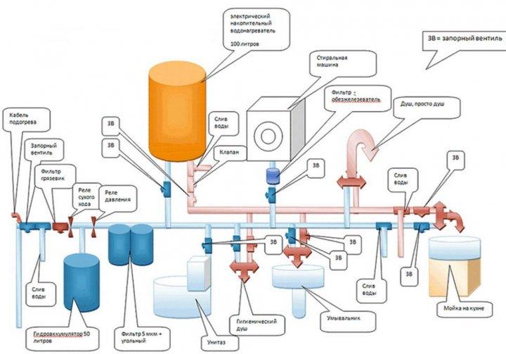 Типовая схема подключения потребителей к водопроводу