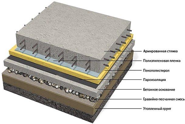 Схема расположения слоев в полах на грунте