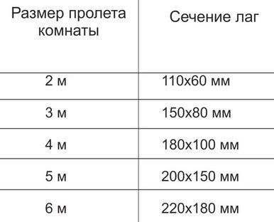 Размеры лаг для деревянного пола