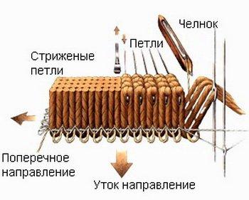 Как делается тканевый ковролин