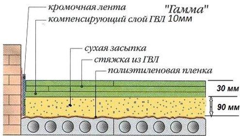 Схема создания полов из ГВЛ по перекрытию