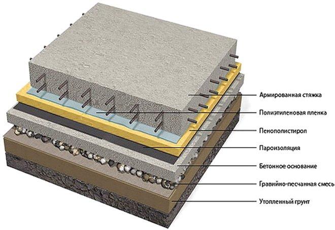 Схема - бетоные полы по грунту своими руками
