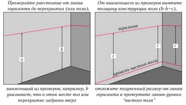 Определение уровня стяжки - главный процесс всего ремонта