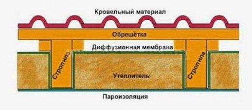 Схема монтажа утеплителя с вентиляционным зазором под кровлей